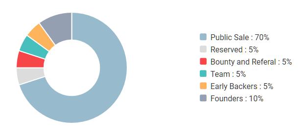 Ubonium token distribution