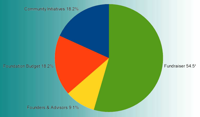 abacasexchange token distribution
