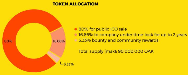 acorn collective token distribution