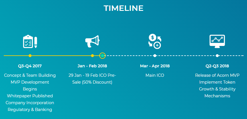 acorn timeline