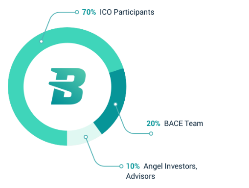 bace fund distribution