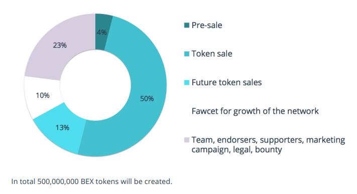 behaviour.exchange BEX token distribution