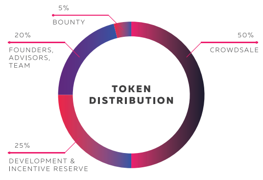 bgx token distribution