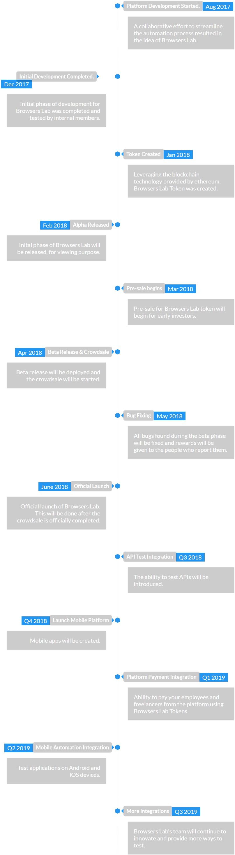 browserslab roadmap