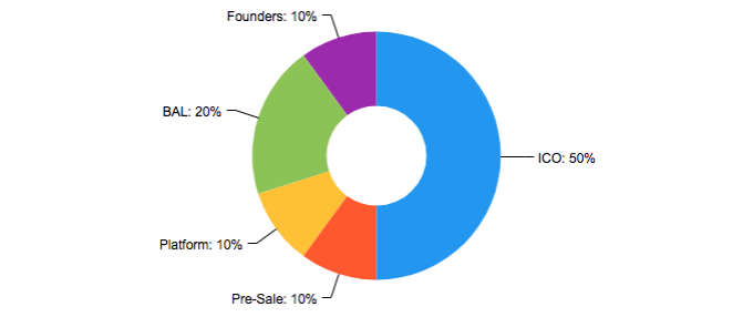 browserslab token distribution