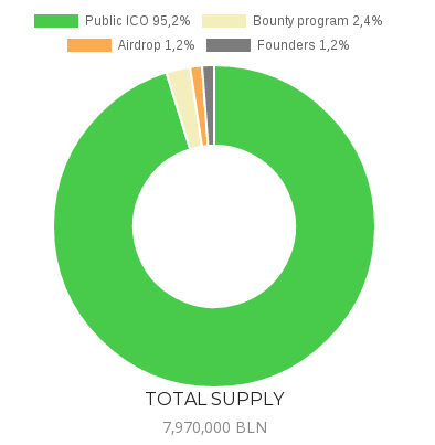bulleon token distribution