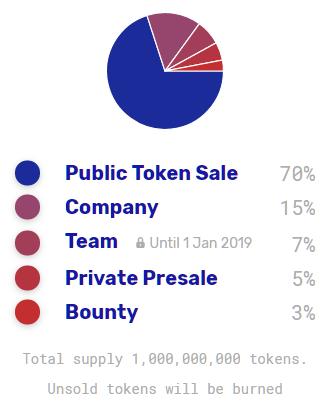 bunnytoken token distribution