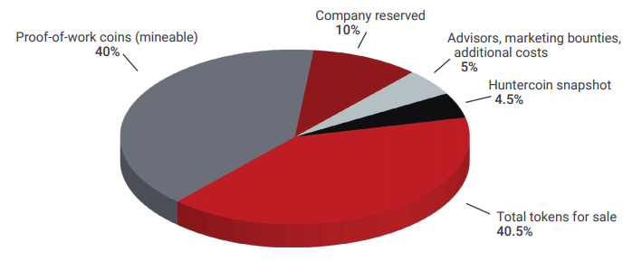 chimaera token distribution
