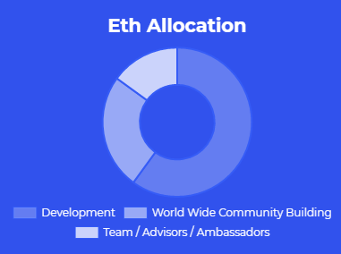 cryptonia budget allocation