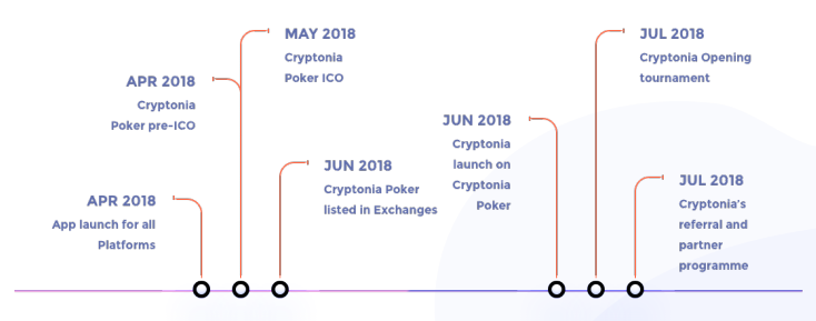 cryptonia roadmap