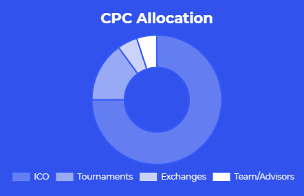 cryptonia token distribution