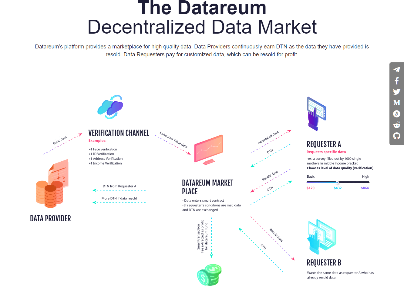 data marketplace crypto