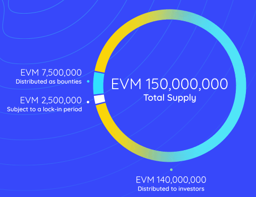 evareium token distribution