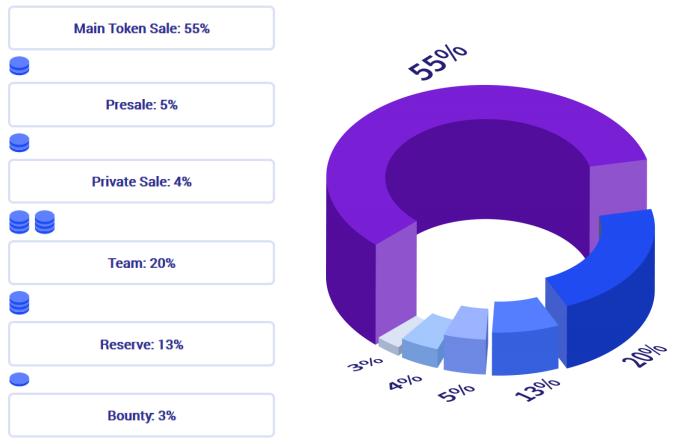 libertylance token distribution