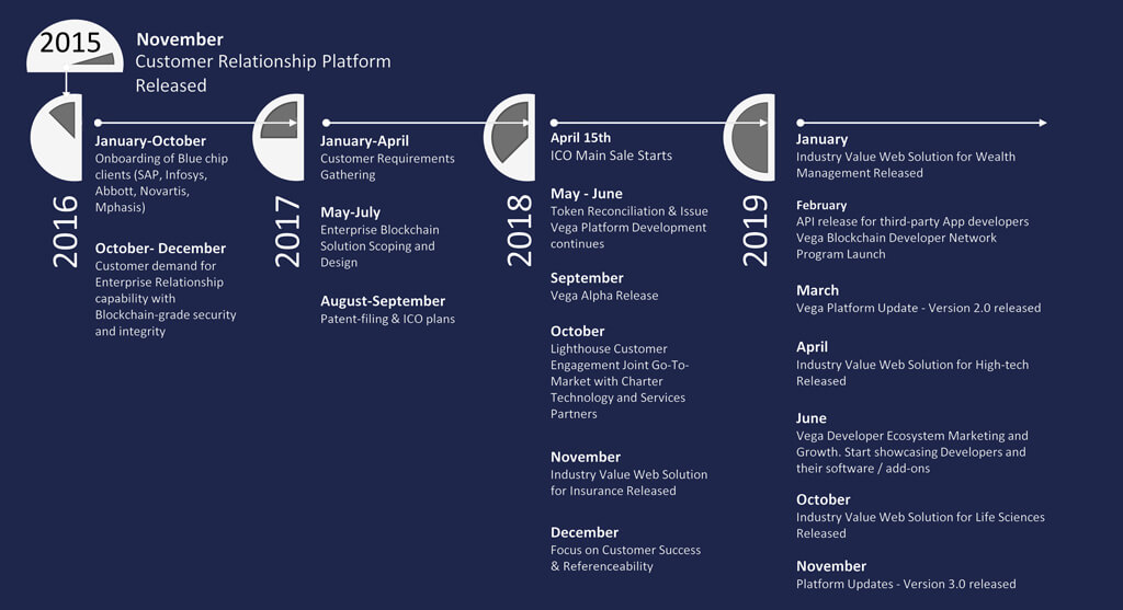 loyakk roadmap