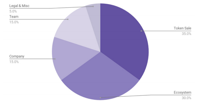 nuggets token distribution