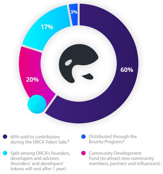 orca token distribution