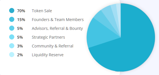 plentix token distribution