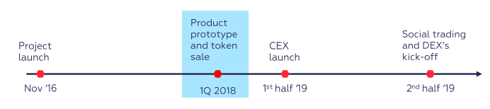qurrex roadmap