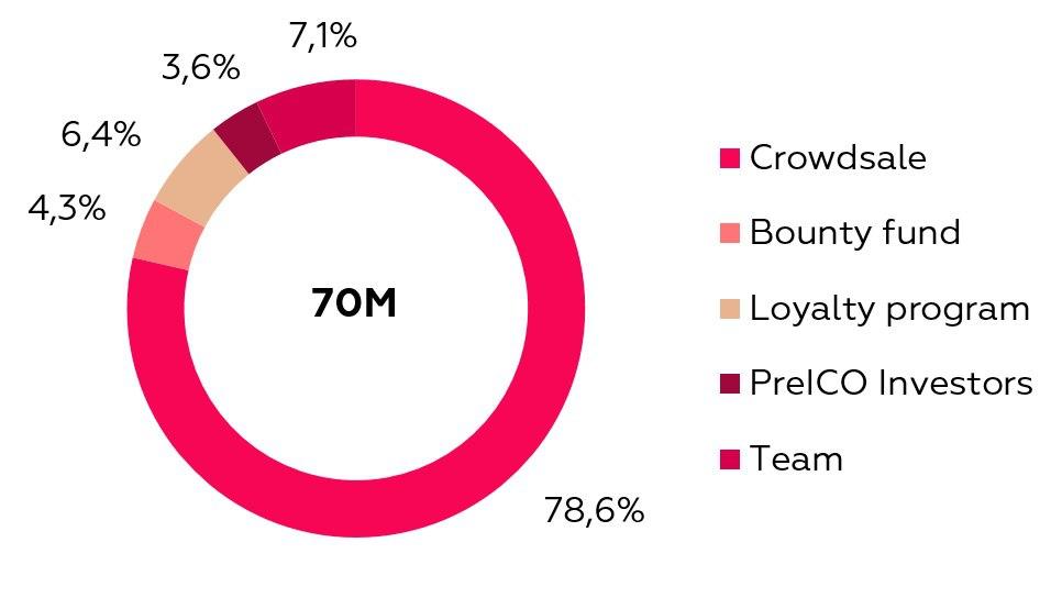 qurrex token distribution