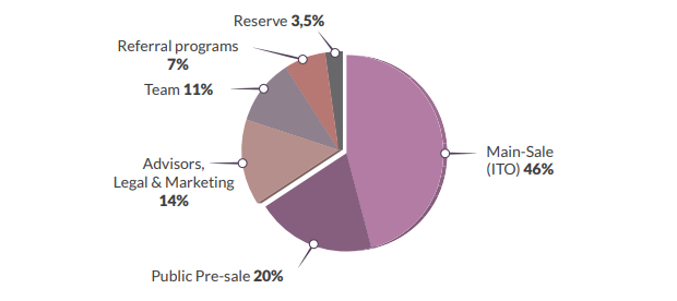 redbux token distribution