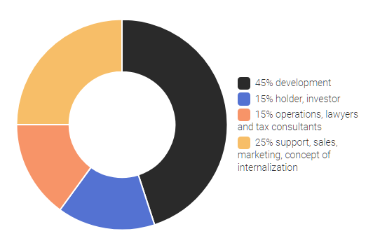 distribution of remecoin funds