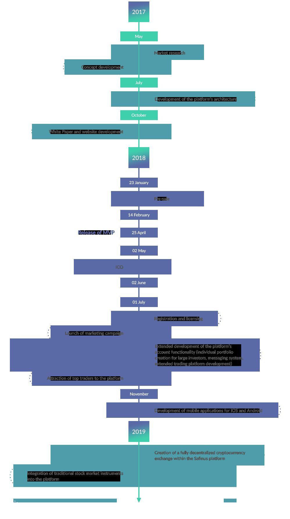 safinus roadmap