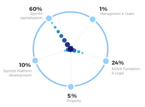 sprintx token distribution