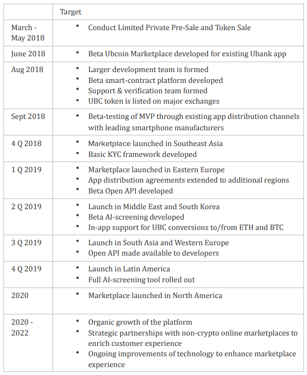 ubcoin roadmap