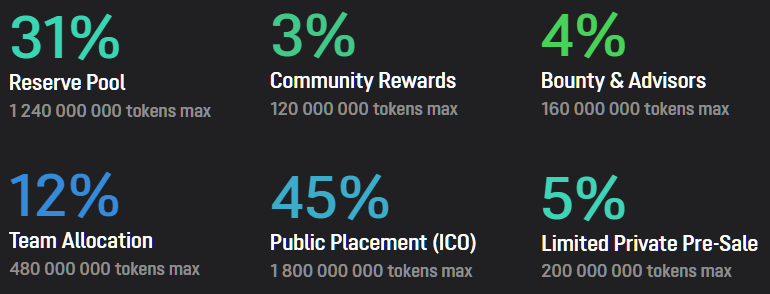ubcoin token distribution