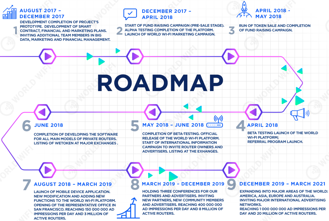 worldwifi roadmap