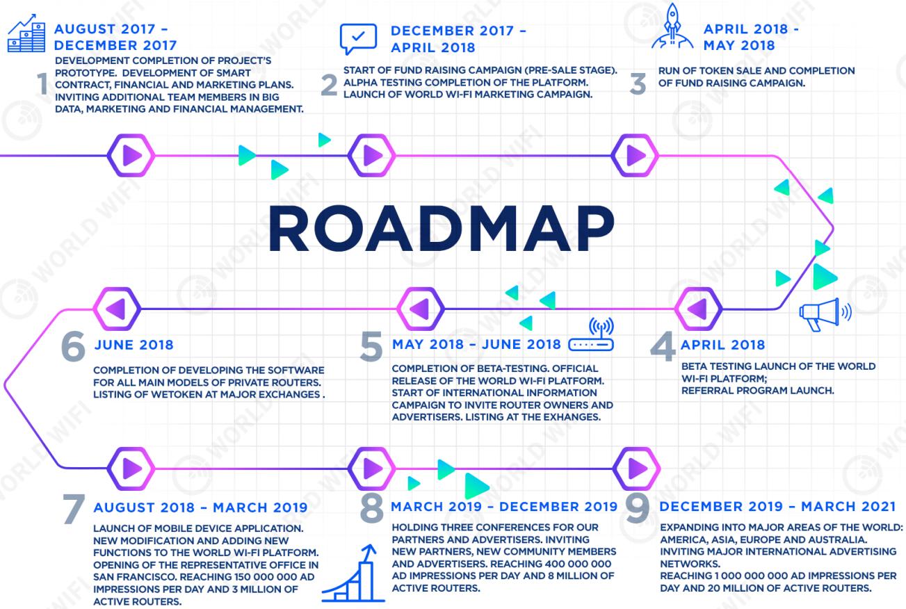 worldwifi roadmap
