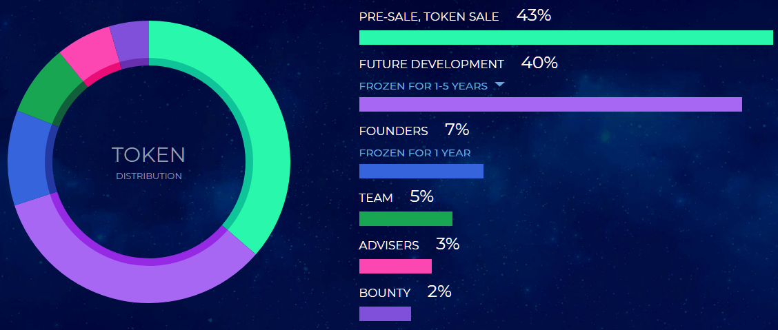 worldwifi token distribution