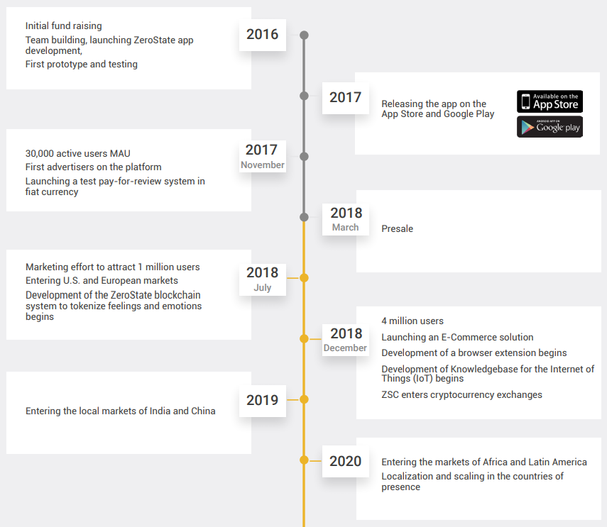 zerostate roadmap