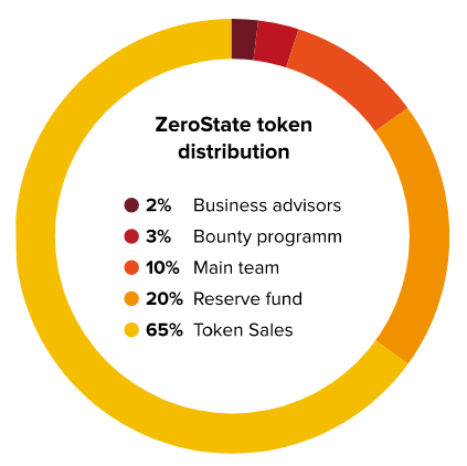 zerostate token distribution