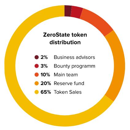 zerostate token distribution
